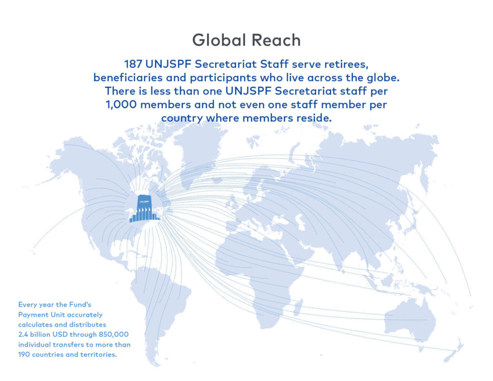 Global reach: 187 UNJSPF Secretariat Staff serve retirees, beneficiaries and participants who live across the globe. There is less than one UNJSPF Secretariat staff per 1,000 members and not even one staff member per country where members reside. Every year the Fund's Payment Unit accurately calculates and distributes 2.4 billion USD through 850,000 individual transfers to more than 190 countries and territories.
