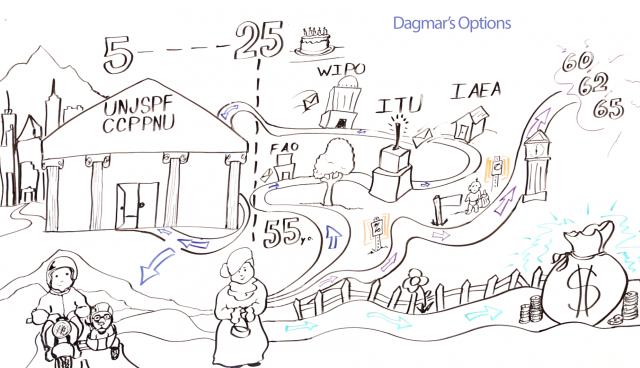 Retirement options drawing