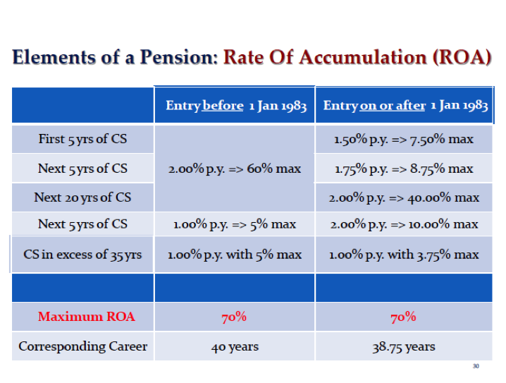 Rate of accumulation table