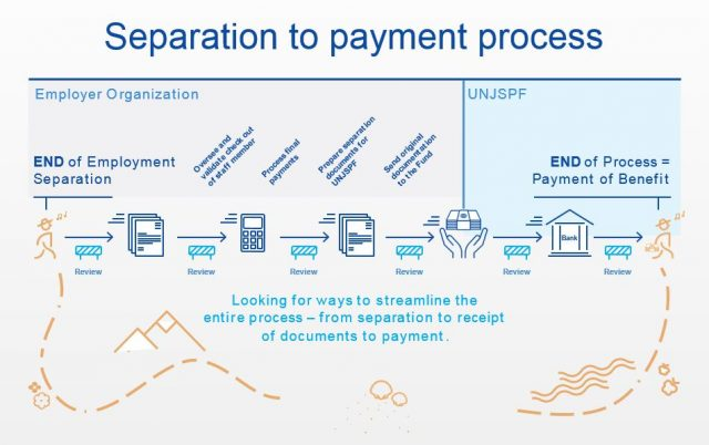 separation to payment process chart: End of employment --> Oversee and validate check out of staff member --> Process Final payments --> Prepare separation documents for UNJSPF --> Send original documentation to the Fund --> End of process=payment of benefit