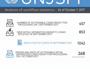 Analysis of Workflow Statistics - As of October 1