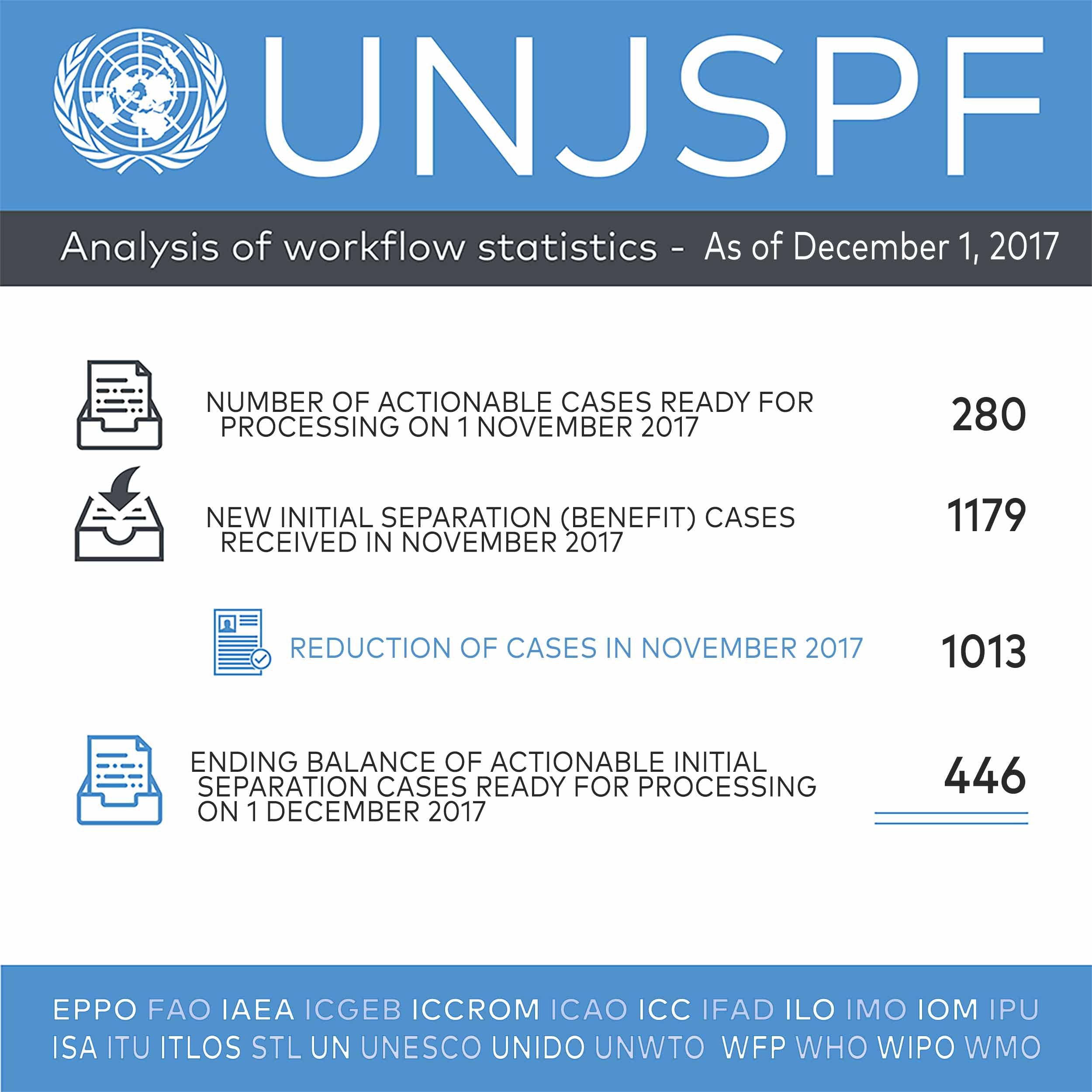 United Nations Joint Staff Pension Fund
