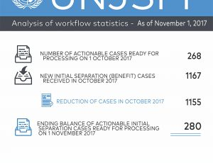 Analysis of Workflow Statistics - As of November 1