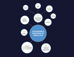 UNJSPF Publishes 2019 Report on Sustainable Investing